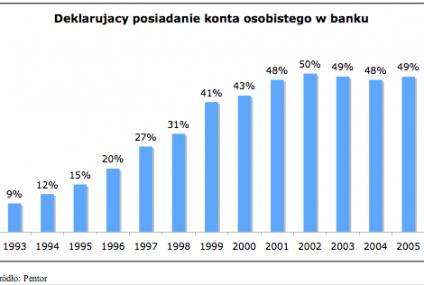 PKO BP i Pekao SA podzielą między siebie rynek kont i kart płatniczych