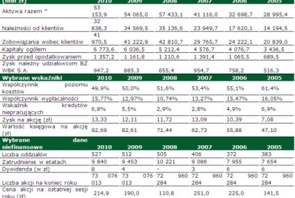 Wyniki Banku Zachodniego WBK za 2010 rok