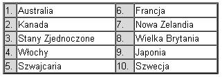 Awans Polski w Country Brand Index