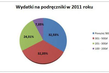 Ile kosztuje wyprawka szkolna? Raport Ceneo.pl