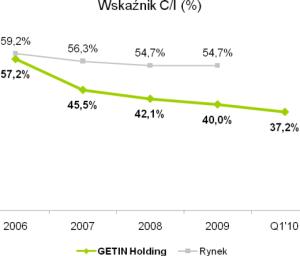 GETIN Holding - 110,2 mln zł po pierwszym kwartale 2010 roku