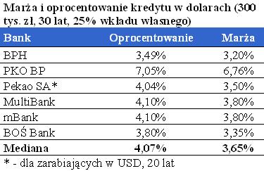 Kredyty w dolarach: ograniczone możliwości skorzystania z taniego pieniądza w USA