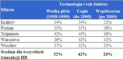 """Wrocławianie najchętniej kupują """"wielką płytę"""", a Poznaniacy kamienice"""