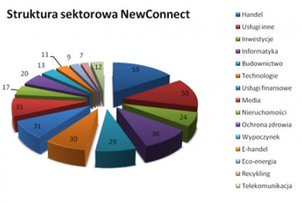 GPW przyjęła 400. debiutanta na NewConnect tuż po ogłoszeniu znaczącej reformy tego rynku