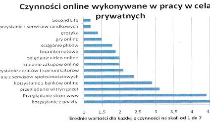 Kontrola dostępu pracownika do Internetu - gdzie są granice?