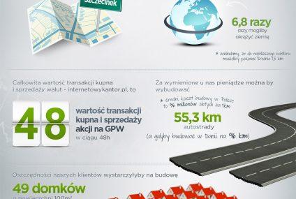 internetrowykantor.pl: podsumowanie 2 lat na rynku