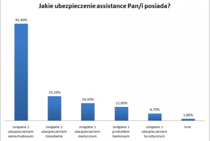 Polacy znają i korzystają z assistance