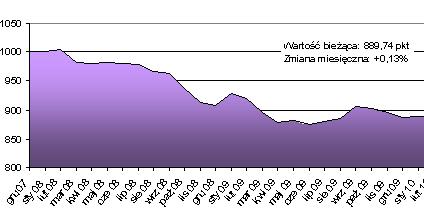 Rynek mieszkań: U progu ożywienia