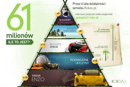 130 mln zł pożyczyli sobie internauci w 4 lata