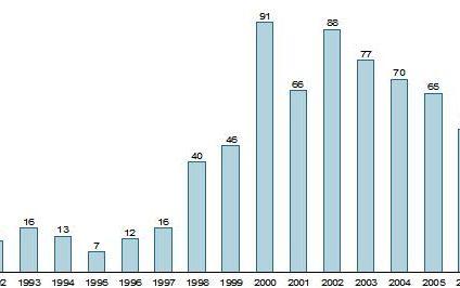 Napady na banki w 2009 r. problemem rzeczywistym czy medialnym?