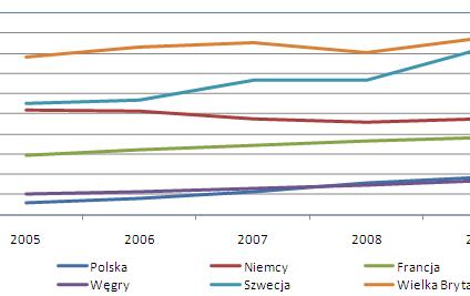 Polski rynek hipoteczny na tle Europy – mamy nadal dużo do nadrobienia