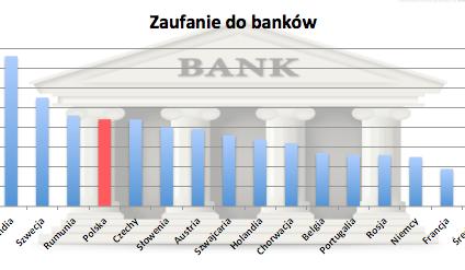 Kryzys zaufania do banków Polski nie dotyczy