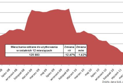 Mieszkaniówka: spada liczba oddawanych lokali