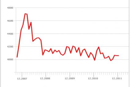 Rynek nieruchomości - jak będzie wyglądał 2012 rok?