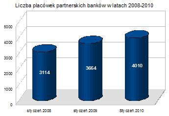 Franczyza bankowa: 350 nowych placówek partnerskich