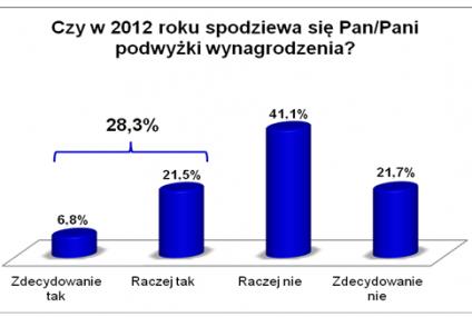 28% Polaków oczekuje podwyżek płac
