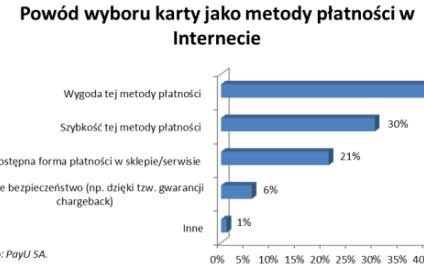 Polacy zbyt rzadko płacą kartami