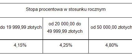 Zmiany w Koncie Oszczędnościowym PKO BP