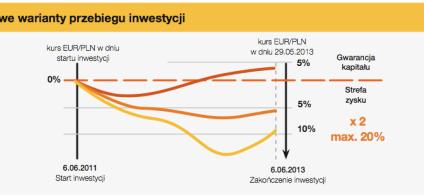 Formuła Podwójny Złoty – nowa możliwość inwestycji w Polbanku