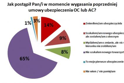 Warto szukać korzystniejszej polisy - twierdzą polscy kierowcy