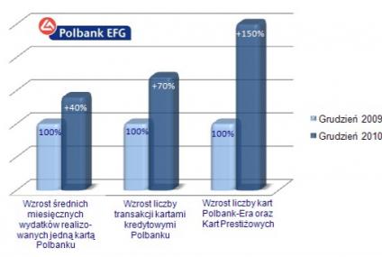 Klienci Polbanku coraz chętniej płacą kartami