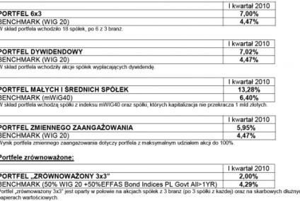 Wyniki zarządzania portfelami przez Fortis Private Investments Polska