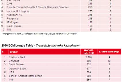 UniCredit CAIB na szczycie League Tables za 2010 rok na rynku polskim