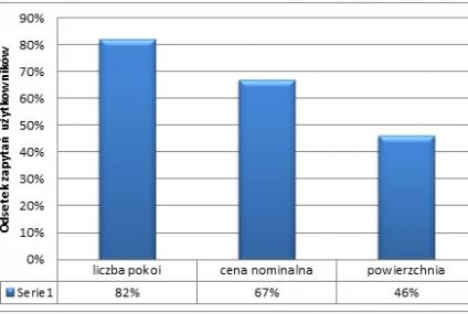 Preferencje mieszkaniowe Polaków, czyli optymizm odłożony w czasie