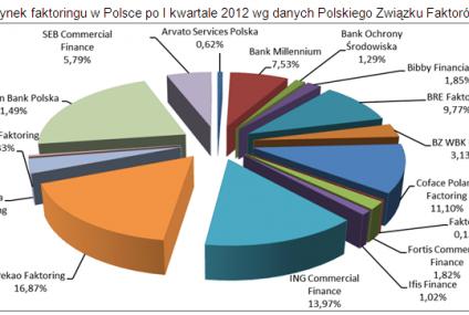 Rynek faktoringu w Polsce rośnie, mimo zwalniającej gospodarki