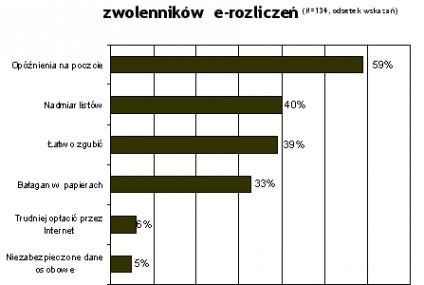 Co Polacy sądzą na temat e-rozliczeń?
