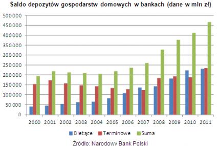 Polacy mają w bankach prawie pół biliona złotych