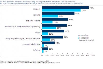 Rola internetu w procesie zakupu usług telekomunikacyjnych