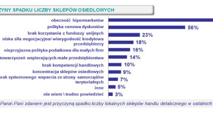 Dlaczego w Polsce spada liczba osiedlowych sklepów?