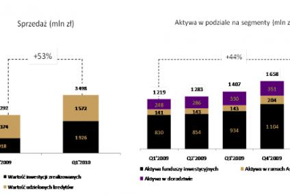 Wyniki Grupy Getin Noble Banku za 1 kwartał 2010 roku
