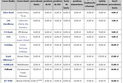 Ranking kont firmowych na start - wrzesień 2011