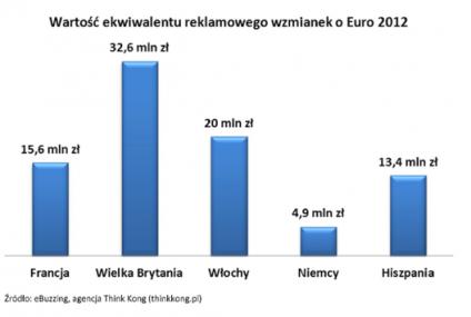 Wzmianki o Euro 2012 w social media warte miliony