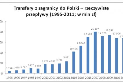Przez ostatnie 20 lat ponad 15,5 mld zł zostało przesłanych do Polski za pośrednictwem Western Union