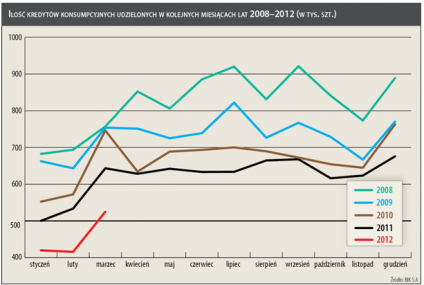 Kredyty konsumpcyjne hamują