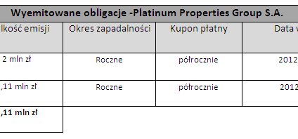 Obligacje PPG S.A. wprowadzone do obrotu na Catalyst