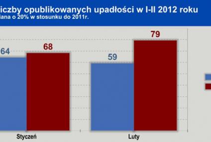 Zwalnia lokomotywa polskiej gospodarki - duży, 20% wzrost liczby upadłości na początku roku