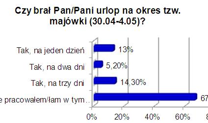 Co trzeci polski pracownik pojechał na majówkę