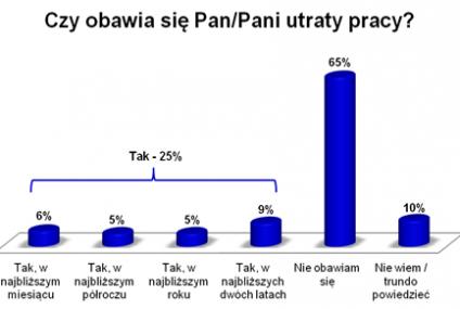 Polacy nie obawiają się kryzysu