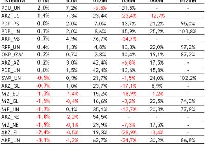Podsumowanie miesiaca na rynku UFK (luty 2010)