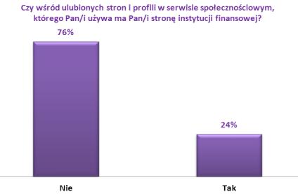 Większość klientów nie obserwuje instytucji finansowych w portalach społecznościowych
