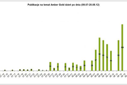 Media o Amber Gold