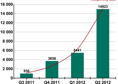 Android na celowniku: ilość zagrożeń dla systemu Google'a wzrasta trzykrotnie w II kwartale 2012 r.