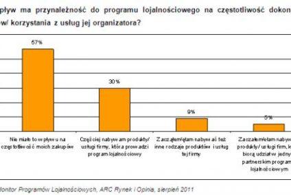 Programy lojalnościowe - popularne, ale mało rozpoznawalne