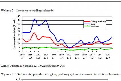 Nieruchomości komercyjne - rynek inwestycyjny w Europie