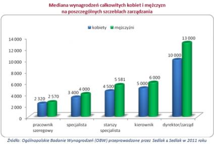 Wynagrodzenia kobiet i mężczyzn w 2011 roku