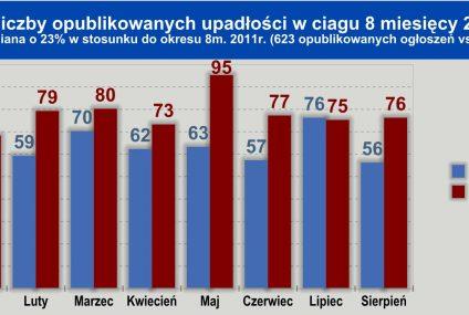 Lawina upadających w Polsce firm – tysiące ludzi tracą pracę